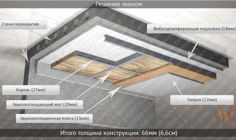 Как сделать хорошую звукоизоляцию потолка